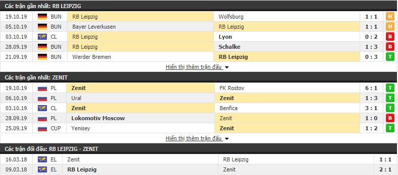 Nhận định RB Leipzig vs Zenit St.Petersburg 23h55, 23/10 (Vòng bảng cúp C1 châu Âu 2019/20)