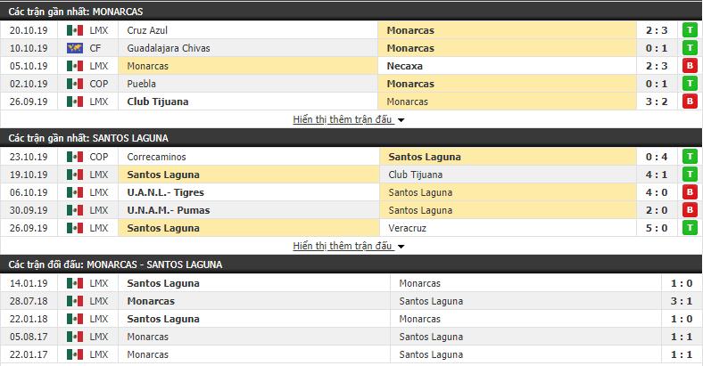Dự đoán Monarcas Morelia vs Santos Laguna 07h00, 26/10 (VĐQG Mexico 2019/20)