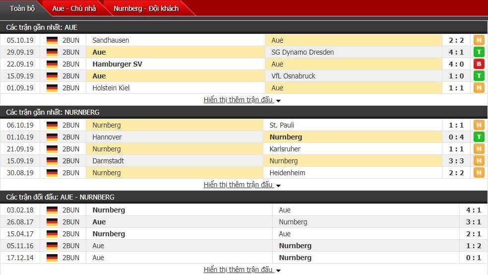 Nhận định Erzgebirge Aue vs Nurnberg, 23h30 ngày 18/10 (Bundesliga 2)