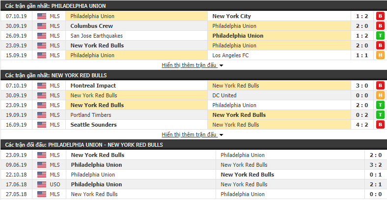 Dự đoán Philadelphia Union vs New York Red Bulls 02h00, 21/10 (MLS 2019)