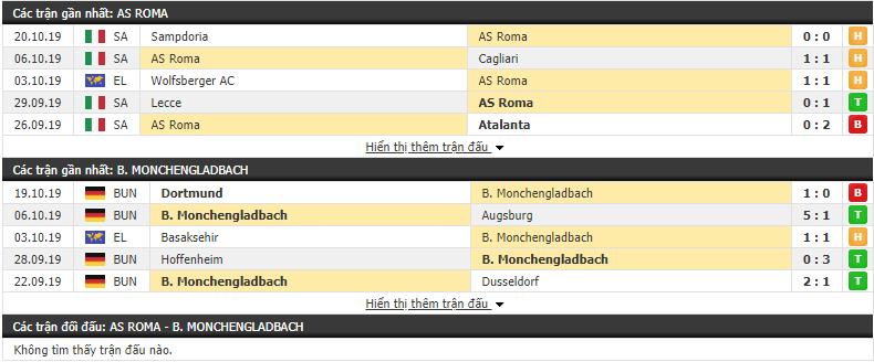 Dự đoán AS Roma vs Monchengladbach 23h55, 24/10 (Vòng bảng cúp C2 châu Âu 2019/20)