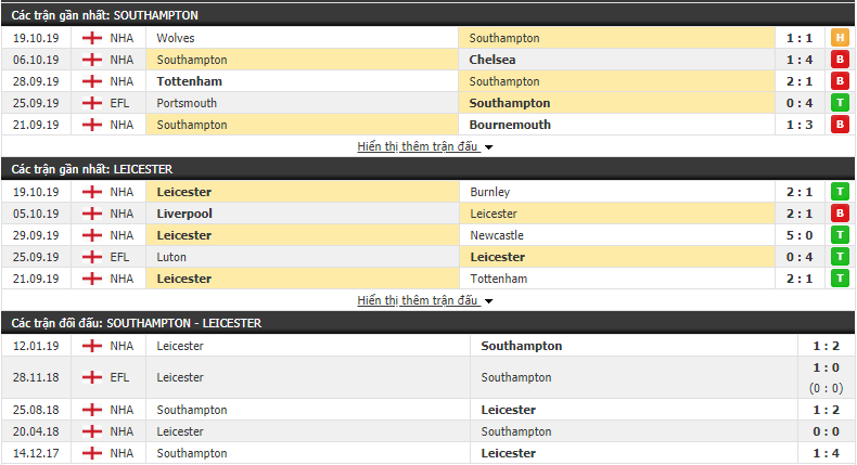 Nhận định Southampton vs Leicester City 02h00, 26/10 (Ngoại hạng Anh 2019/20)