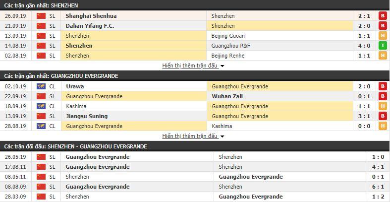 Nhận định Shenzhen vs Guangzhou Evergrande 18h35, 18/10 (vòng 26 VÐQG Trung Quốc)
