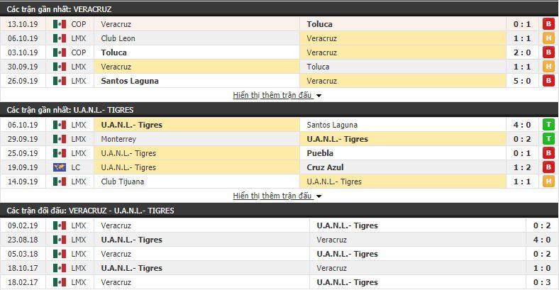 Nhận định Veracruz vs Tigres UANL 09h00, 19/10 (vòng 14 VÐQG Mexico Apertura)