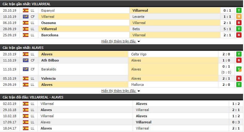 Dự đoán Villarreal vs Alaves 02h00, 26/10 (VĐQG Tây Ban Nha 2019/20)
