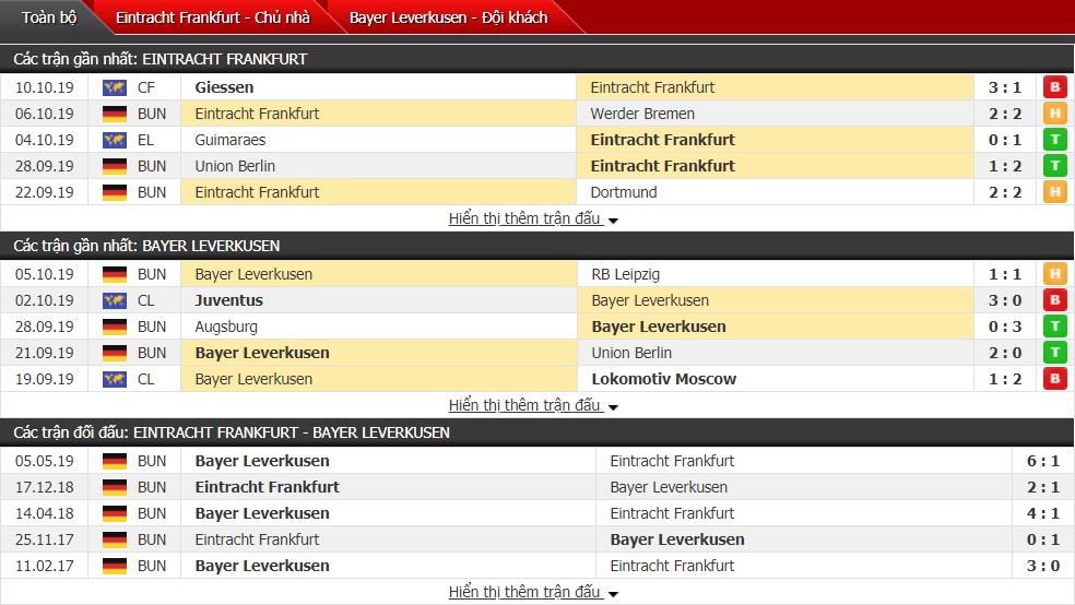 Nhận định Eintracht Frankfurt vs Bayer Leverkusen 01h30 ngày 19/10 (Bundesliga 2019/20)