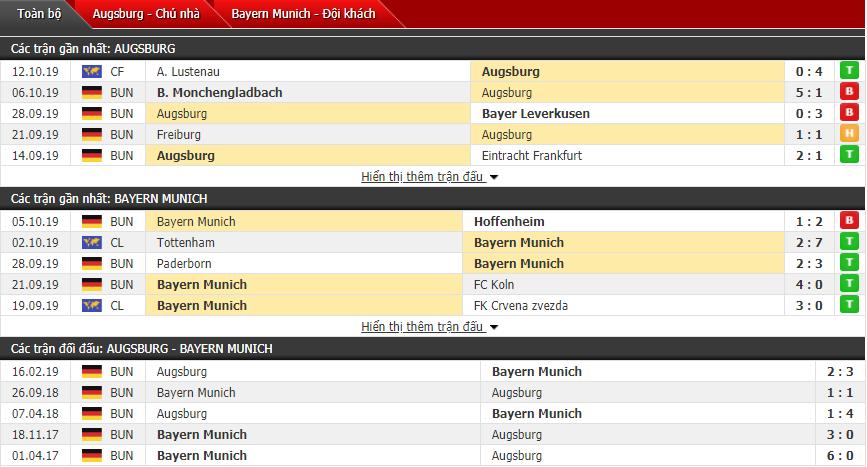 Soi kèo Augsburg vs Bayern Munich 20h30, 19/10 (Vòng 8 VĐQG Đức)
