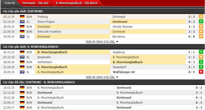 Soi kèo Dortmund vs Monchengladbach 23h30, 19/10 (Vòng 8 VĐQG Đức)