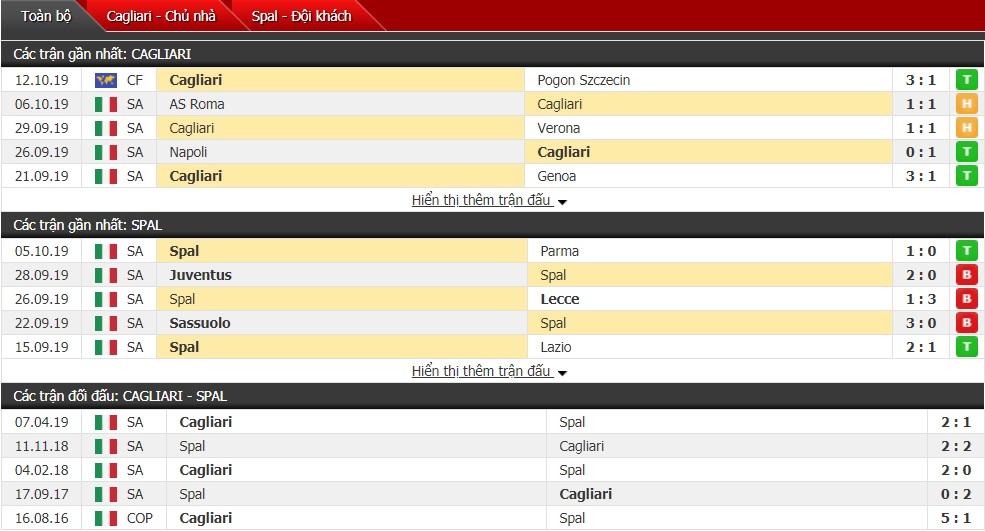 Soi kèo Cagliari vs SPAL, 20h00 ngày 20/10 (Serie A 2019/2020)