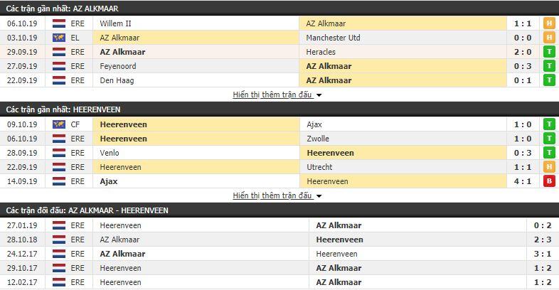 Dự đoán AZ Alkmaar vs Heerenveen 23h30, 19/10 (vòng 10 VÐQG Hà Lan)