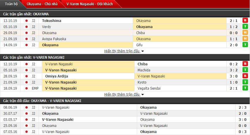Soi kèo Fagiano Okayama vs V-Varen Nagasaki 14h00, 20/10 (Giải hạng 2 Nhật Bản)