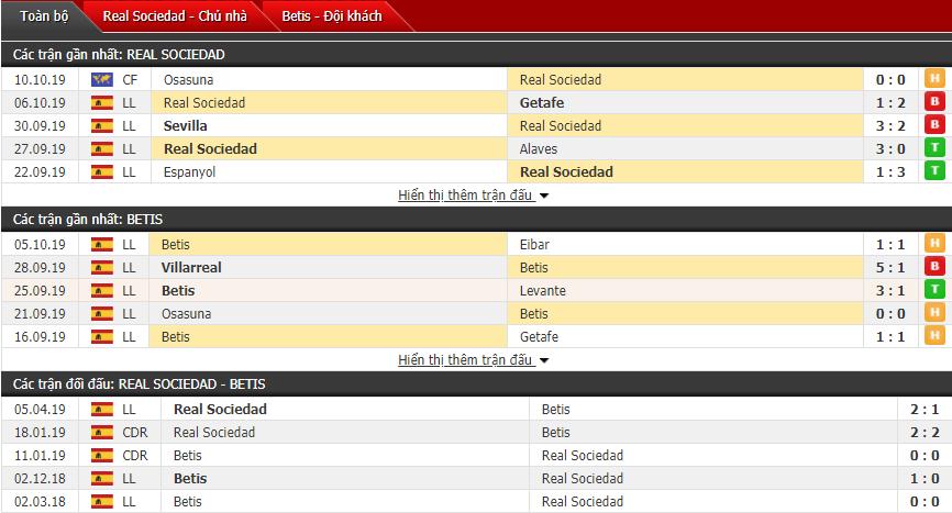 Soi kèo Real Sociedad vs Real Betis 19h00, 20/10 (Vòng 9 La Liga)