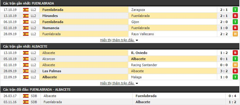 Nhận định Fuenlabrada vs Albacete 17h00, 20/10 (Hạng 2 Tây Ban Nha)