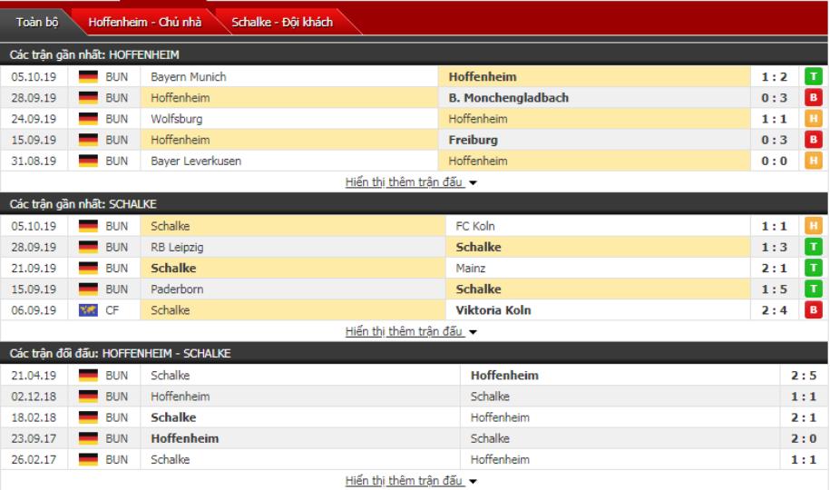 Dự đoán Hoffenheim vs Schalke 23h00, ngày 20/10 (VĐQG Đức)