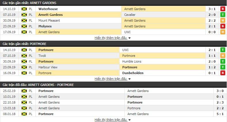 Nhận định Arnett Gardens vs Portmore United 08h30, 22/10 (Vòng 8 VĐQG Jamaica)