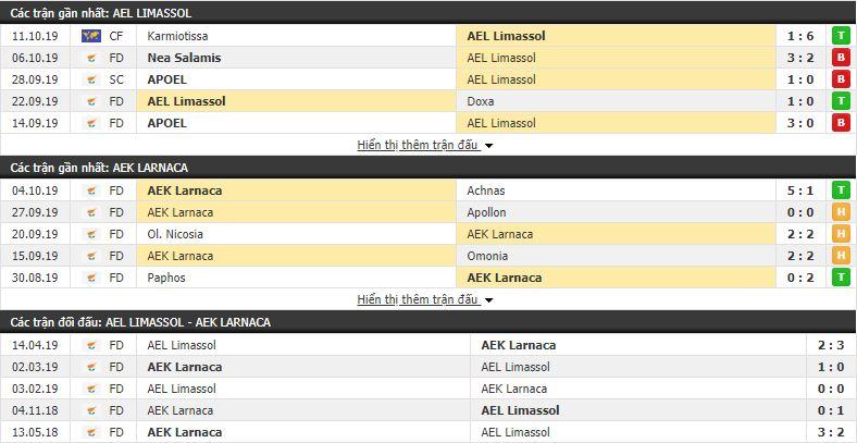 Soi kèo AEL Limassol vs AEK Larnaca 23h00, 21/10 (vòng 6 VÐQG Đảo Síp)