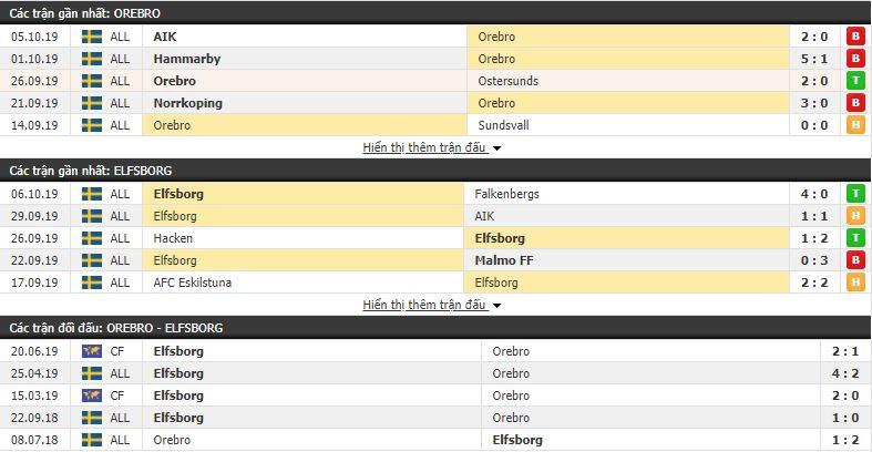 Soi kèo Orebro vs Elfsborg 00h00, 22/10 (vòng 28 VÐQG Thụy Điển)