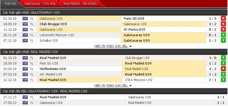 Dự đoán U19 Galatasaray vs U19 Real Madrid 17h00, 22/10 (Giải U19 châu Âu)
