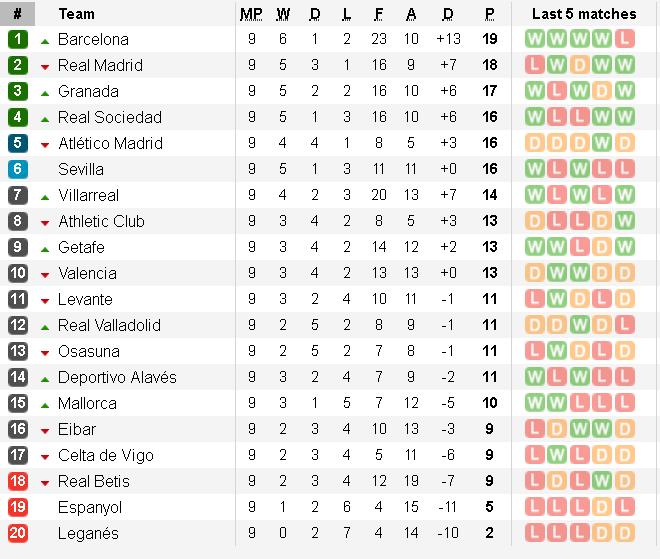 Bảng xếp hạng La Liga vòng 9: Gay cấn cuộc đua Barca - Real Madrid, bất ngờ với top 4
