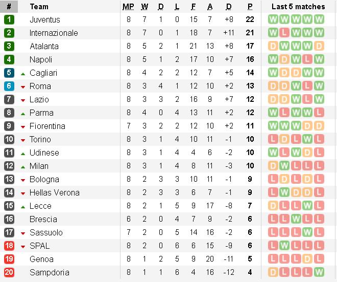 Bảng xếp hạng Serie A vòng 8: Juventus bay cao, thành Milan chia nửa buồn vui