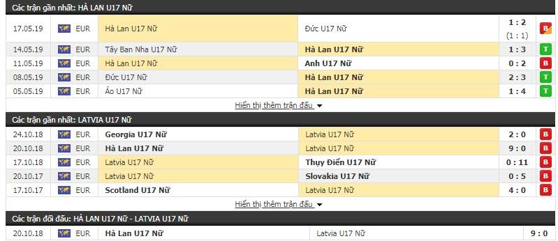 Nhận định Nữ U17 Hà Lan vs Nữ U17 Latvia 22h00, 22/10 (Vòng loại U17 nữ châu Âu)
