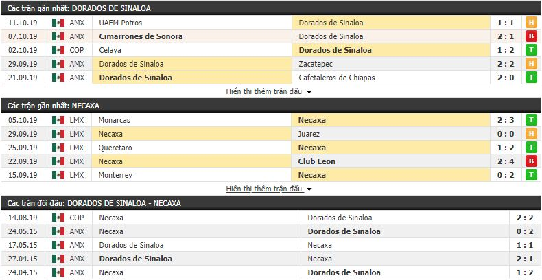 Nhận định Dorados vs Necaxa 09h00, 23/10 (Cúp Quốc Gia Mexico)
