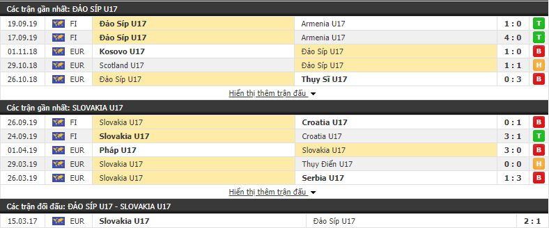 Nhận định U17 Đảo Síp vs U17 Slovakia 19h00, 22/10 (vòng loại U17 châu âu 2020)