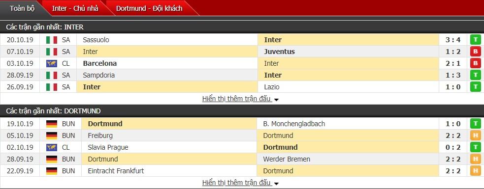Soi kèo Inter Milan vs Dortmund, 02h00 ngày 24/10 (Cúp C1 châu Âu 2019/2020)