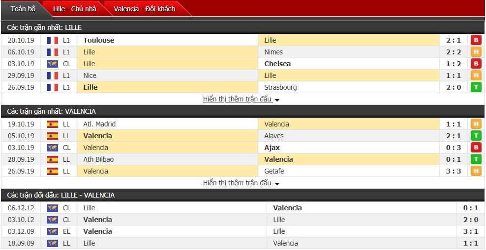 Soi kèo Lille vs Valencia, 02h00 ngày 24/10 (Cúp C1 châu Âu 2019/2020)
