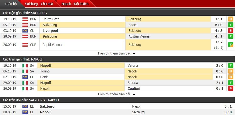 Soi kèo Salzburg vs Napoli, 02h00 ngày 24/10 (Cúp C1 châu Âu 2019/2020)