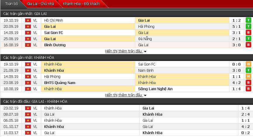 Soi kèo HAGL vs Khánh Hòa 17h00, 23/10 (Vòng 26 V-League)