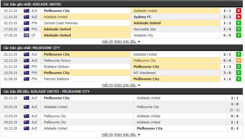 Nhận định Adelaide United vs Melbourne City 15h30, 23/10 (Chung kết cúp QG Úc)