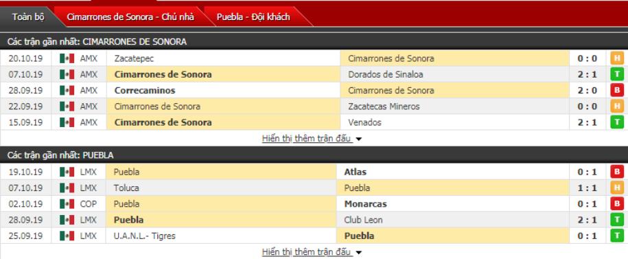 Nhận định Cimarrones Sonora vs Puebla 09h00, ngày 24/10 (Cúp QG Mexico)