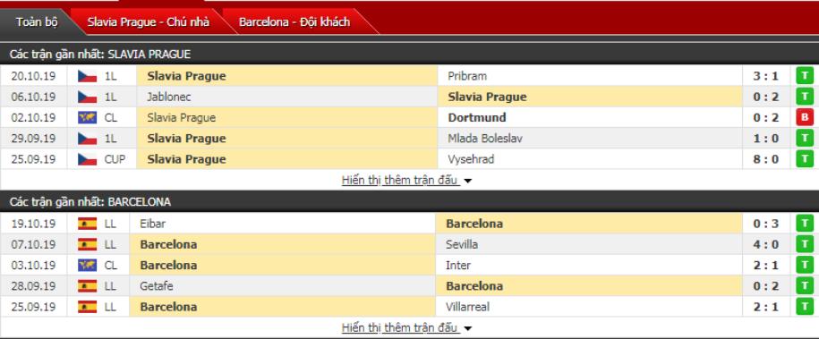 Soi kèo Slavia Praha vs Barcelona 02h00, ngày 24/10 (Cúp C1 Châu Âu)