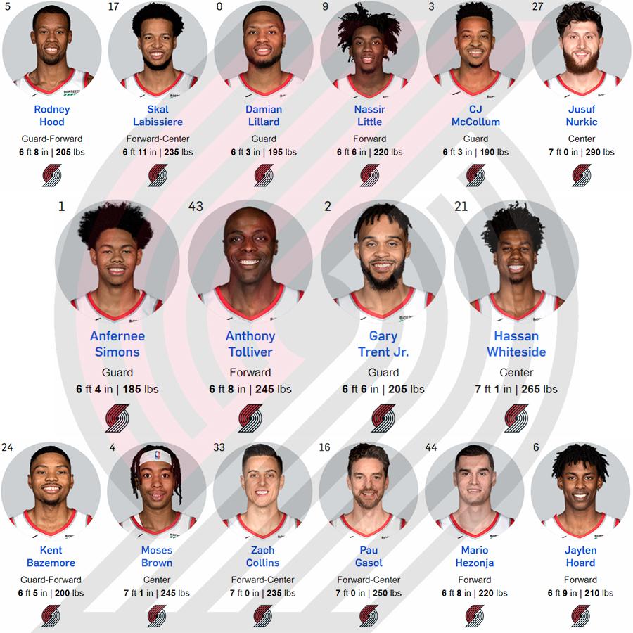 Thư viện NBA: Portland Trail Blazers, đột phá trong mùa giải 2019-2020?