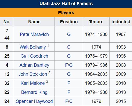 Thư viện NBA: Utah Jazz, đội bóng đã đủ độ chín?