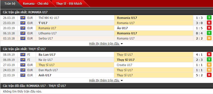 Nhận định U17 Romania vs U17 Thụy Sĩ 00h00, 25/10 (Giải vô địch U17 châu Âu)
