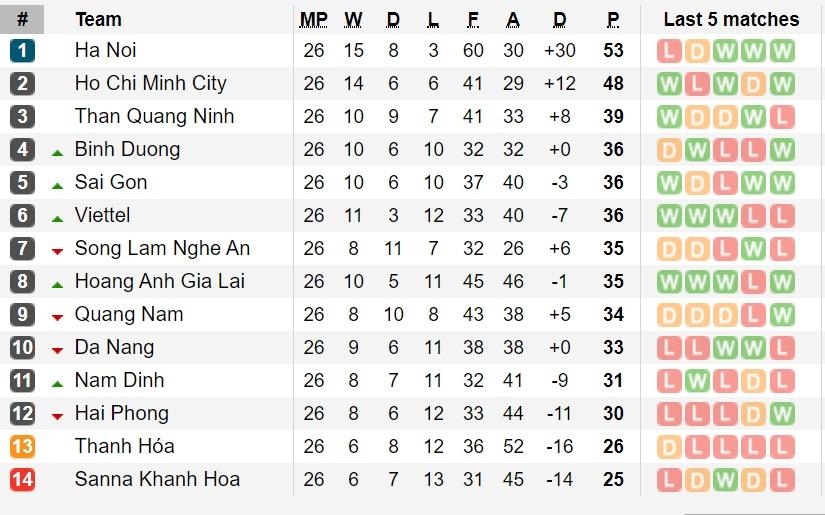 BXH V-League 2019 vòng 26: Khánh Hòa xuống hạng, Thanh Hóa đá play-off