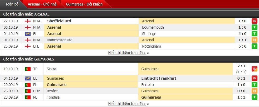 Soi kèo Arsenal vs Vitoria Guimaraes, 02h00 ngày 25/10 (Cúp C2châu Âu 2019/2020)