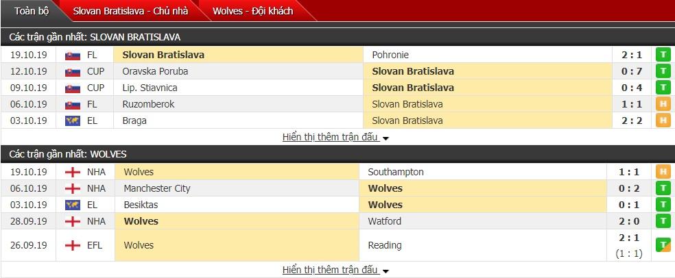 Nhận định Slovan Bratislava vs Wolves 23h55 ngày 24/10 (Cúp C2 châu Âu)