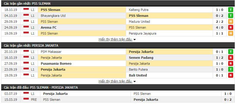 Nhận định PSS Sleman vs Persija Jakarta 18h30, 24/10 (Vòng 24 VĐQG Indonesia)