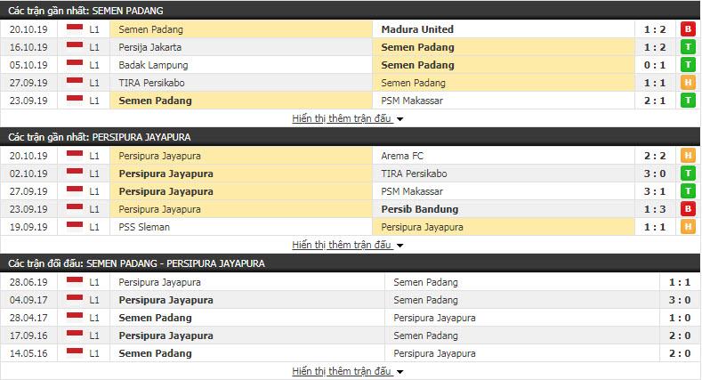 Nhận định Semen Padang vs Persipura Jayapura 15h30, 24/10 (Vòng 24 VĐQG Indonesia)