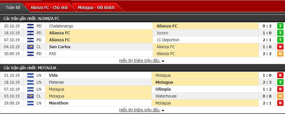 Nhận định Alianza San Salvador vs CD Motagua 09h00, ngày 25/10 (Vô địch CONCACAF)