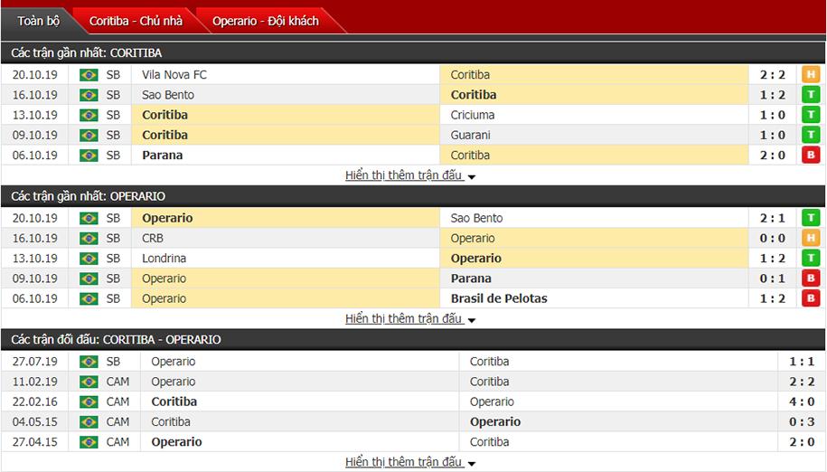 Nhận định Coritiba vs Operario Ferroviario 07h30, ngày 25/10 (hạng 2 Brazil)