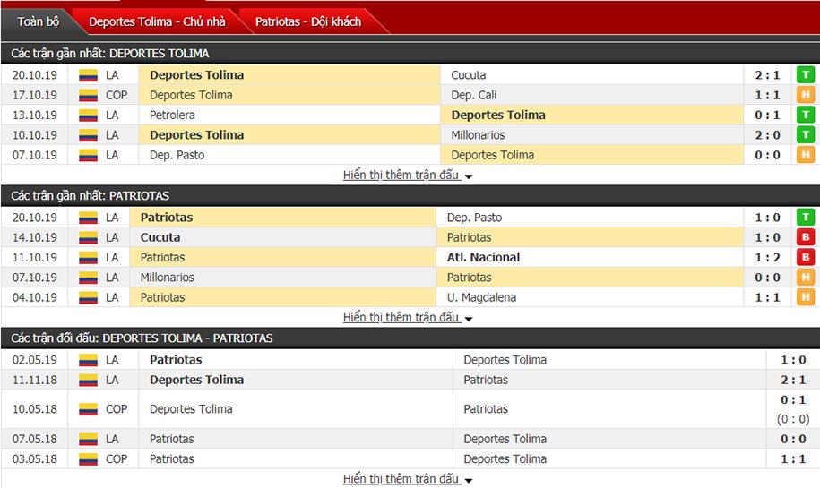 Nhận định Deportes Tolima vs Patriotas FC 08h30, ngày 25/10 (VĐQG Colombia)