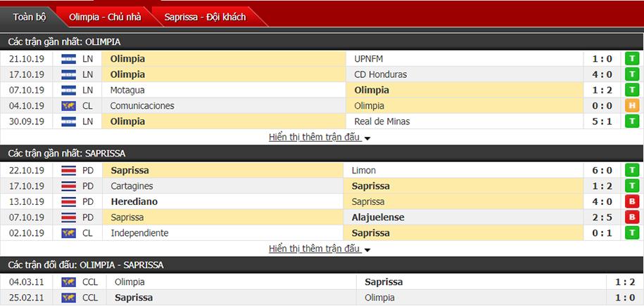 Nhận định CD Olimpia vs Deportivo Saprissa 07h00, ngày 25/10 (Vô địch CONCACAF)