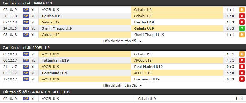 Nhận định U19 FK Gilan Gabala vs U19 APOEL Nicosia 17h00, 24/10 (Vòng loại U19 C1 châu Âu)