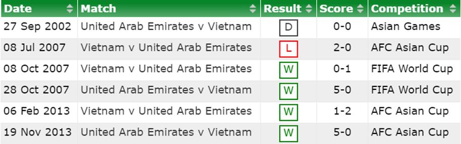 Lịch sử đối đầu Việt Nam vs UAE trước vòng loại World Cup 2022