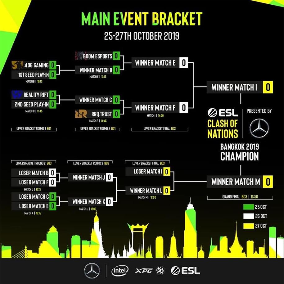 ESL Clash of Nations Bangkok 2019: Bước đệm cho SEA Games