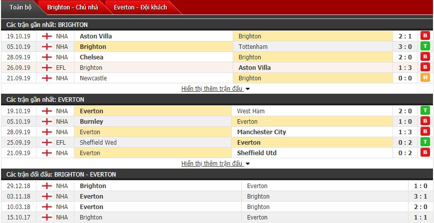 Soi kèo Brighton vs Everton 21h00, 26/10 (Vòng 10 Ngoại hạng Anh)